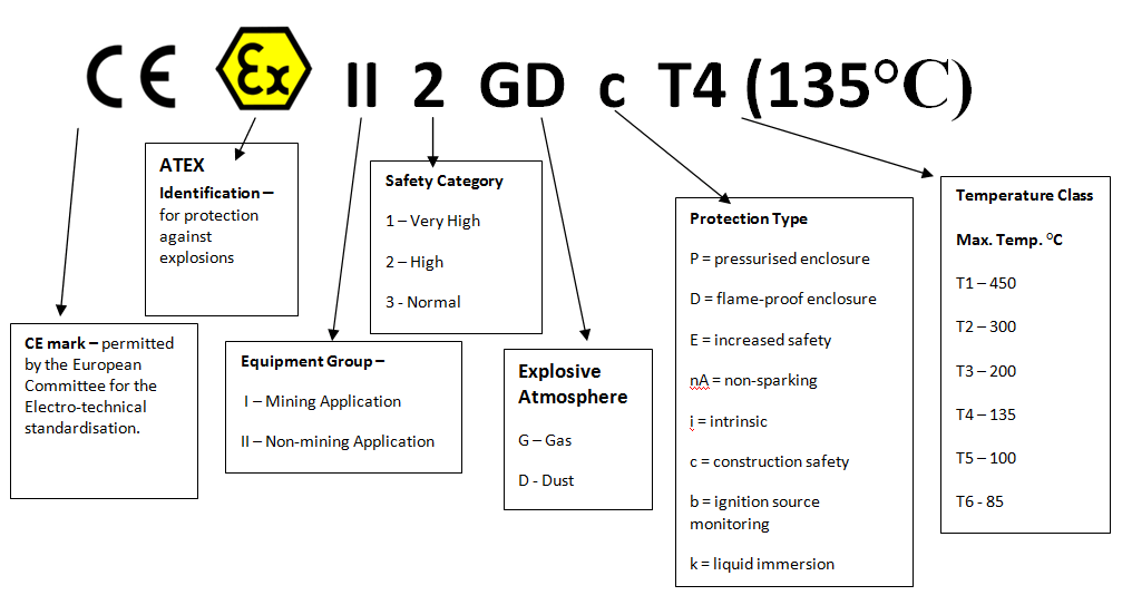 ATEX markings