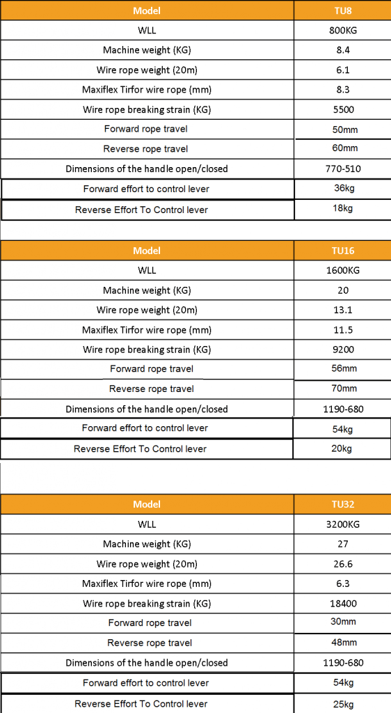 Tirfor TU Range Specifications