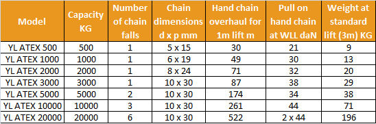 yalelift 360 atex rated chain hoist