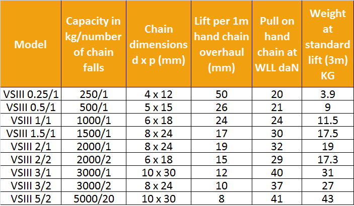yale vslll chain block specifications