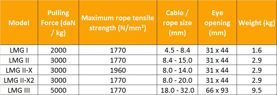 yale little mule cable grips