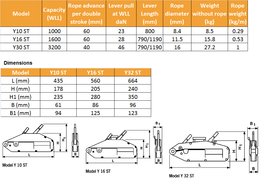 yaletrac st wire rope puller specs