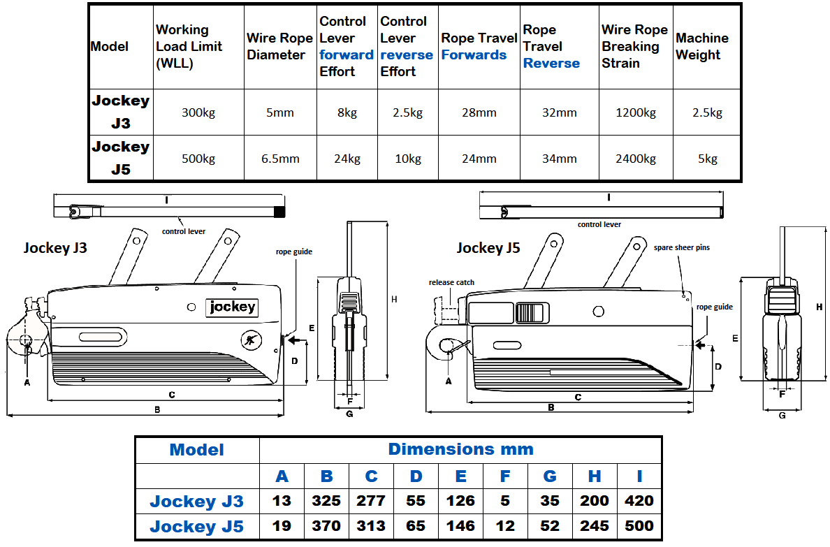 tirfor jockey specifications and dimensions