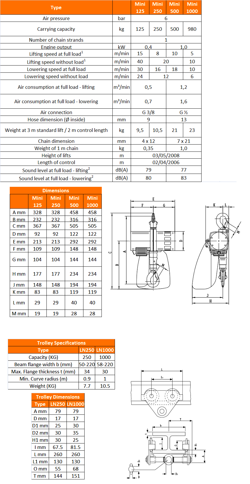 jdn mini air hoist specifications