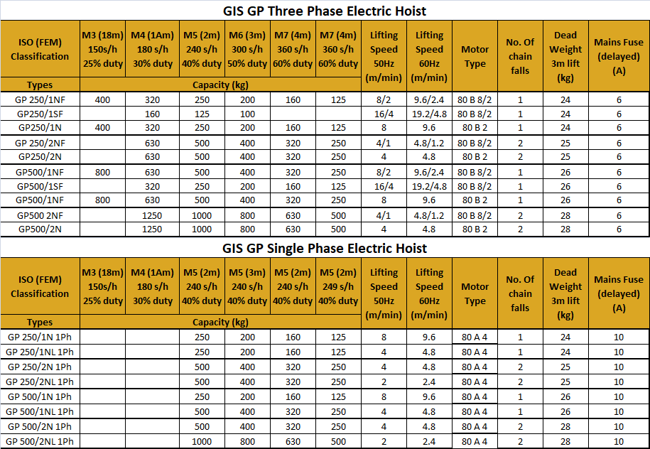 GIS GP electric Hoist specifications